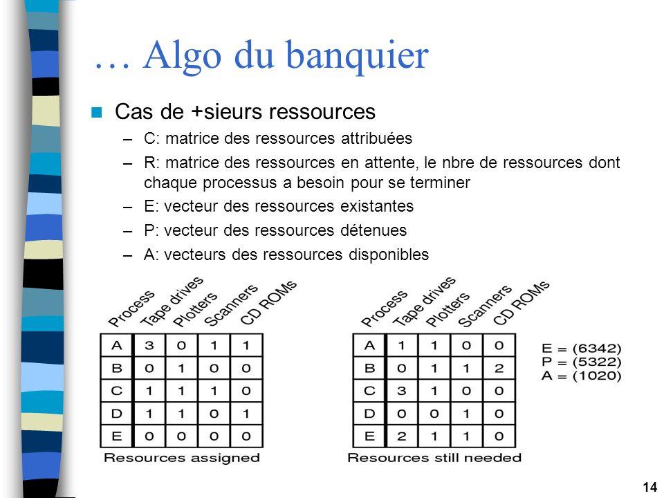 … Algo du banquier Cas de +sieurs ressources
