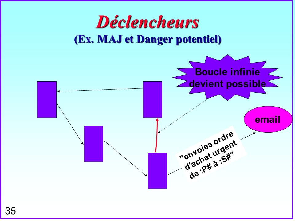 Déclencheurs (Ex. MAJ et Danger potentiel)