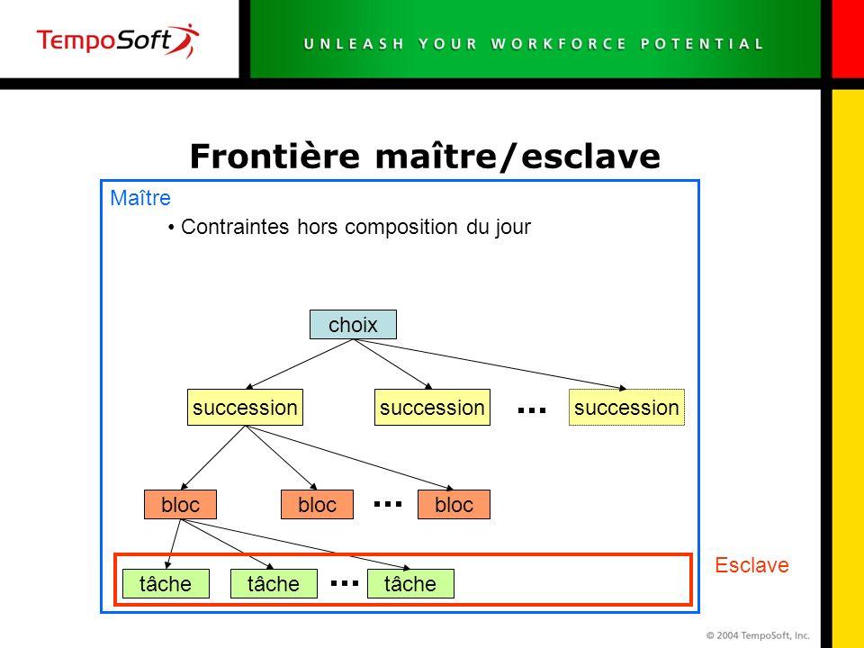 Frontière maître/esclave