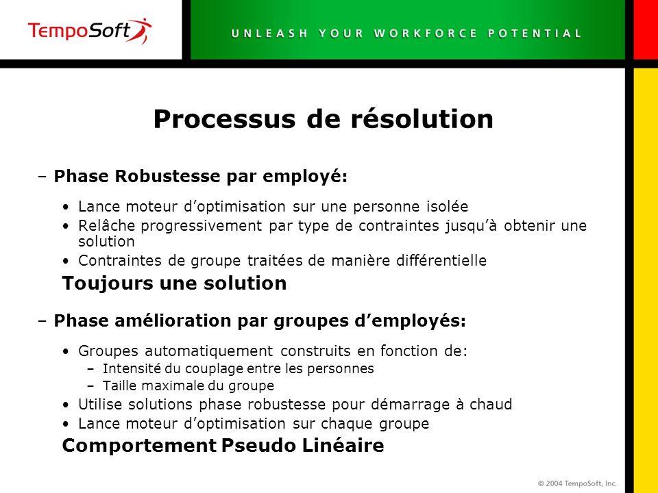 Processus de résolution