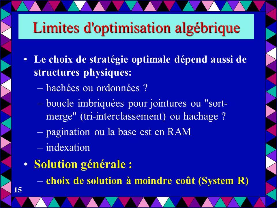 Limites d optimisation algébrique
