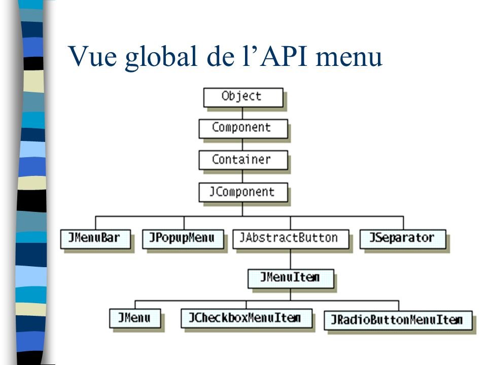 Vue global de l'API menu