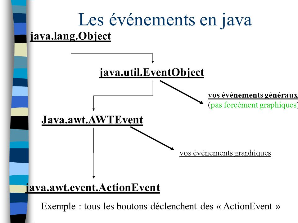 Les événements en java java.lang.Object java.util.EventObject