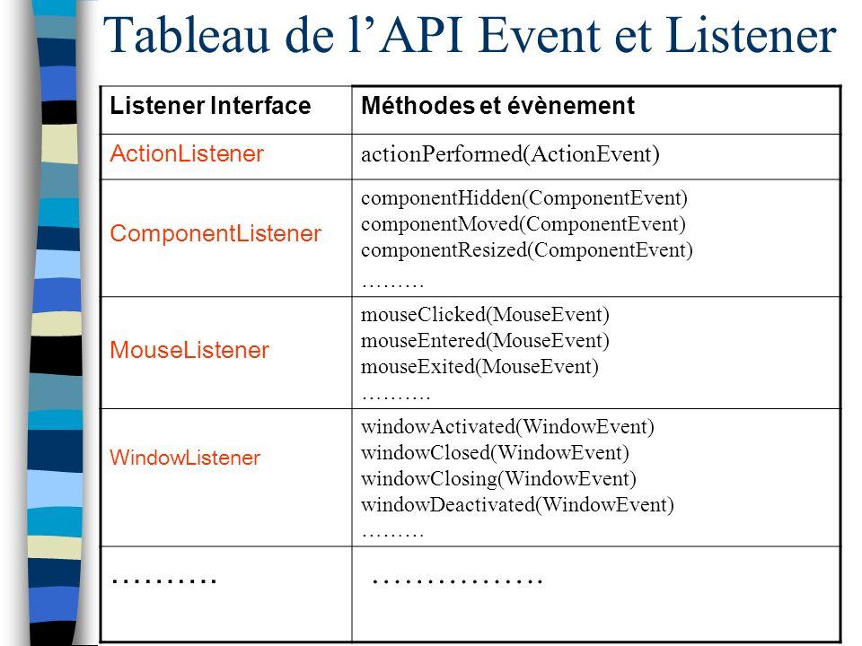 Tableau de l'API Event et Listener