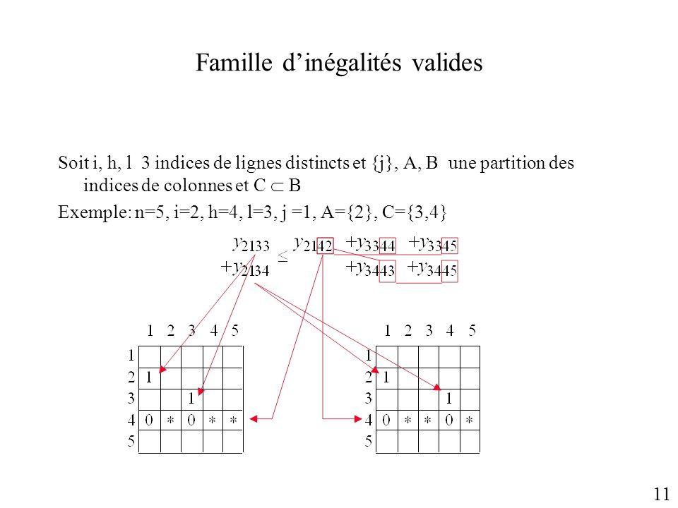 Famille d'inégalités valides