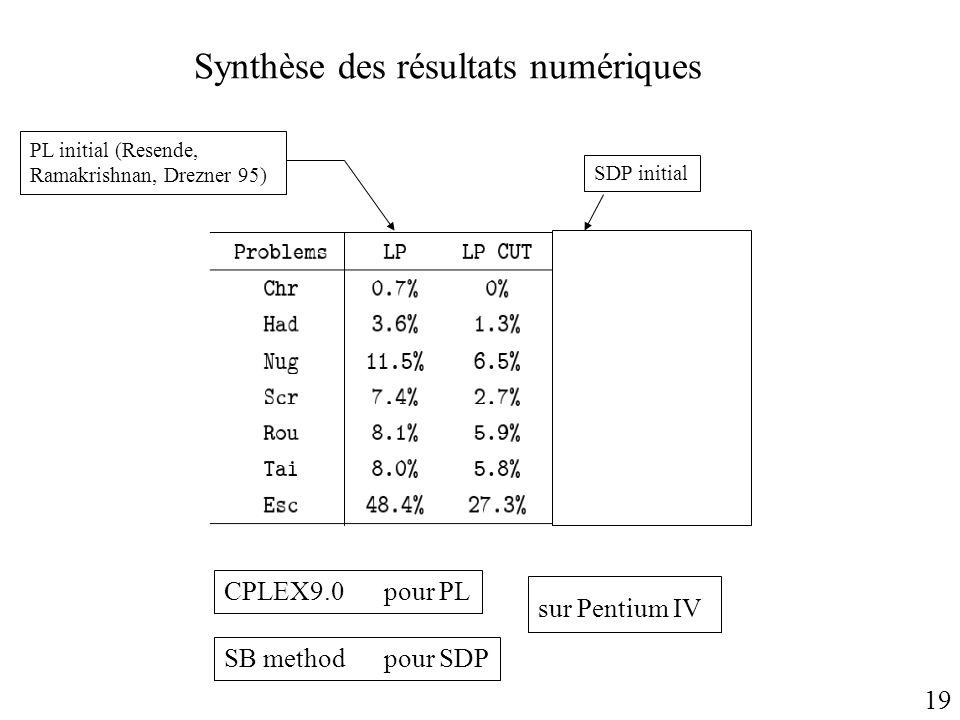 Synthèse des résultats numériques