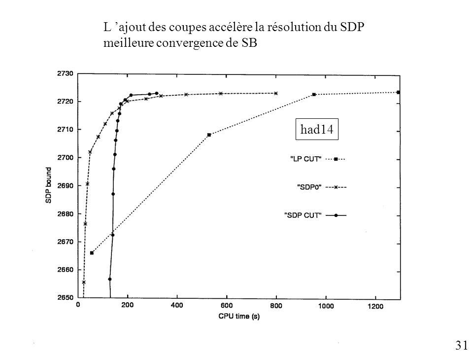 L 'ajout des coupes accélère la résolution du SDP