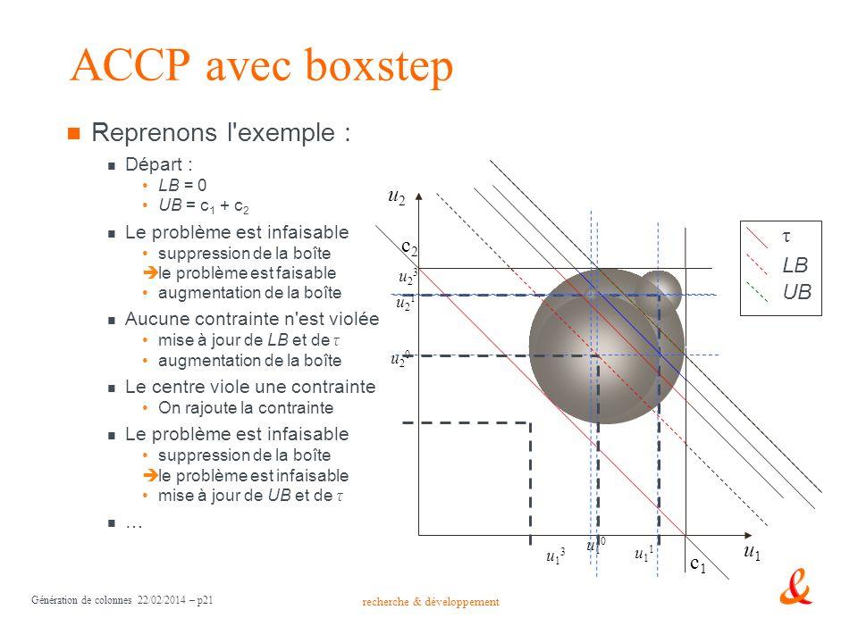 ACCP avec boxstep Reprenons l exemple : u2 τ c2 LB UB u1 c1 Départ :