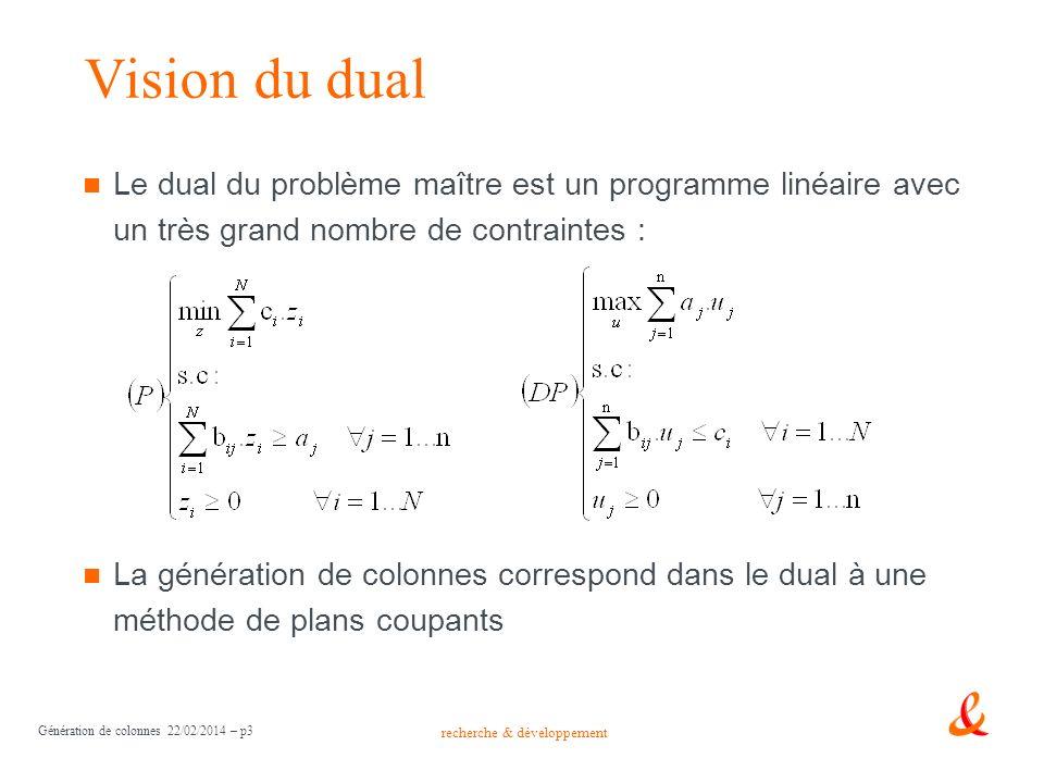 Vision du dual Le dual du problème maître est un programme linéaire avec un très grand nombre de contraintes :