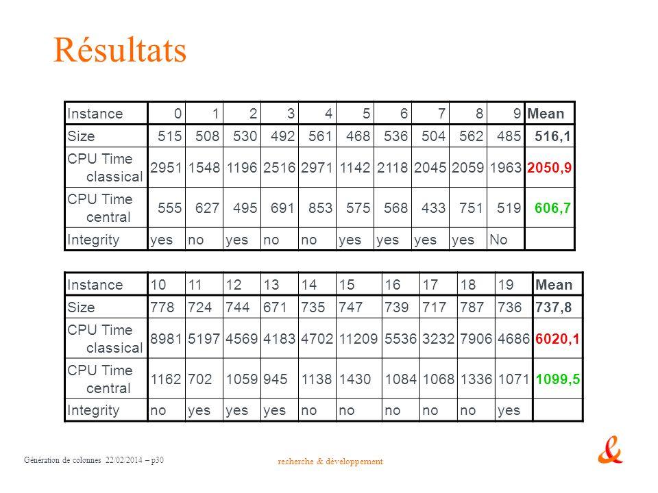 Résultats Instance 1 2 3 4 5 6 7 8 9 Mean Size 515 508 530 492 561 468