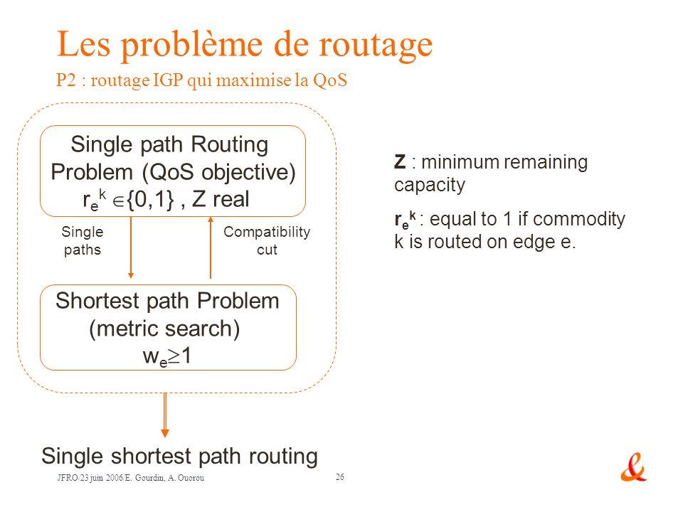 Problem (QoS objective)