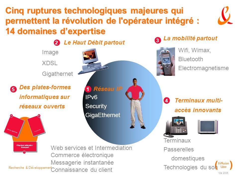 Cinq ruptures technologiques majeures qui permettent la révolution de l opérateur intégré : 14 domaines d'expertise