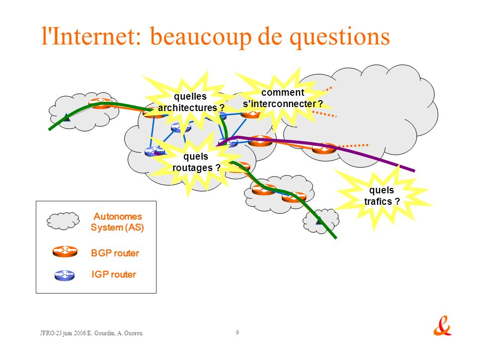 l Internet: beaucoup de questions