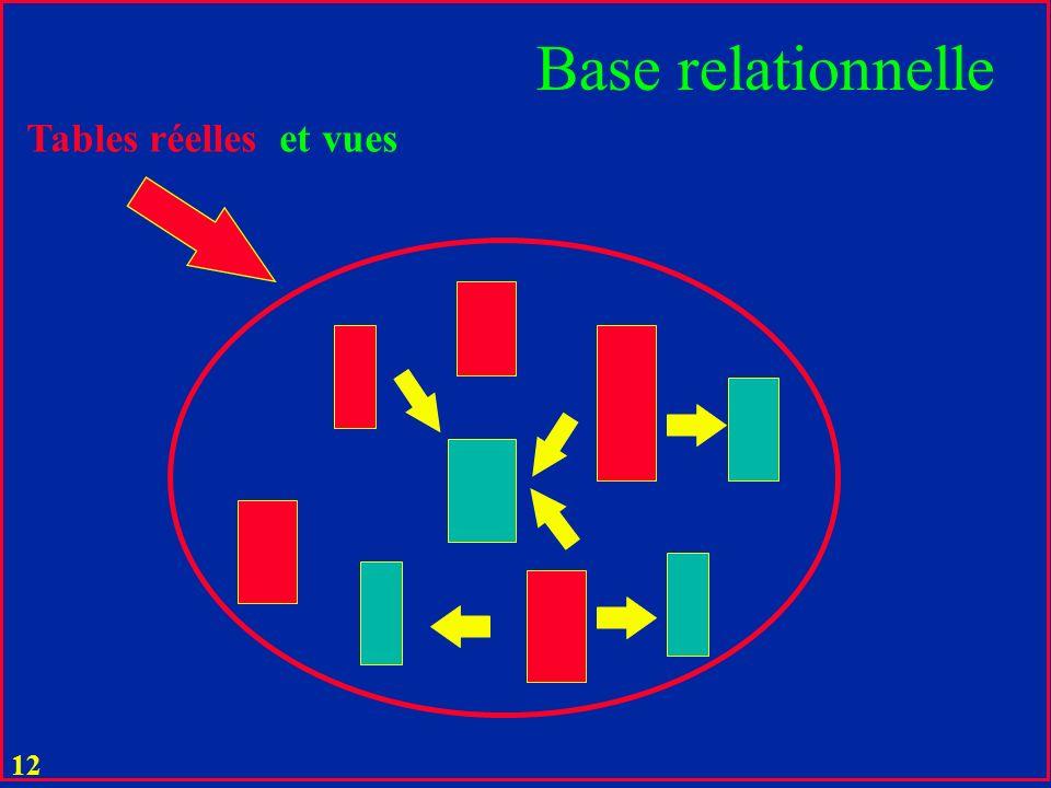 Base relationnelle Tables réelles et vues