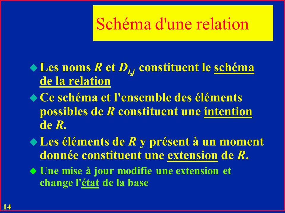Schéma d une relation Les noms R et Di,j constituent le schéma de la relation.