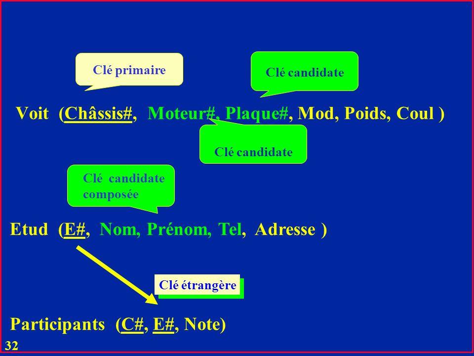 Voit (Châssis#, Moteur#, Plaque#, Mod, Poids, Coul )