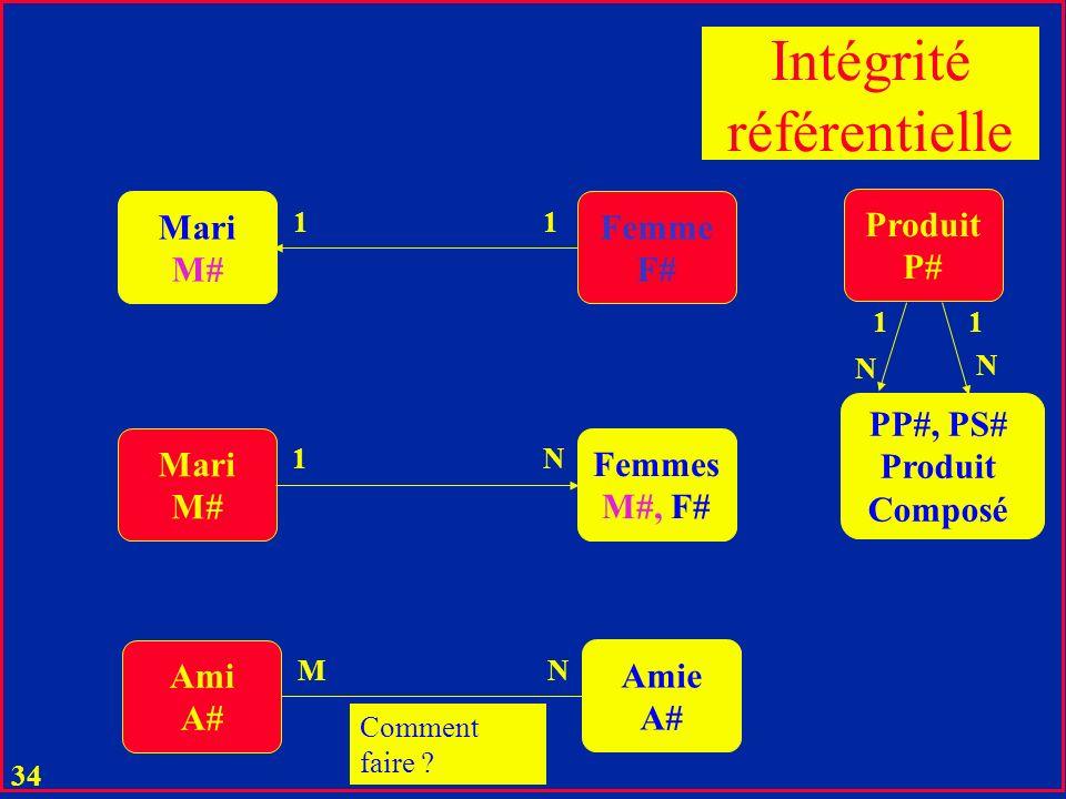 Intégrité référentielle