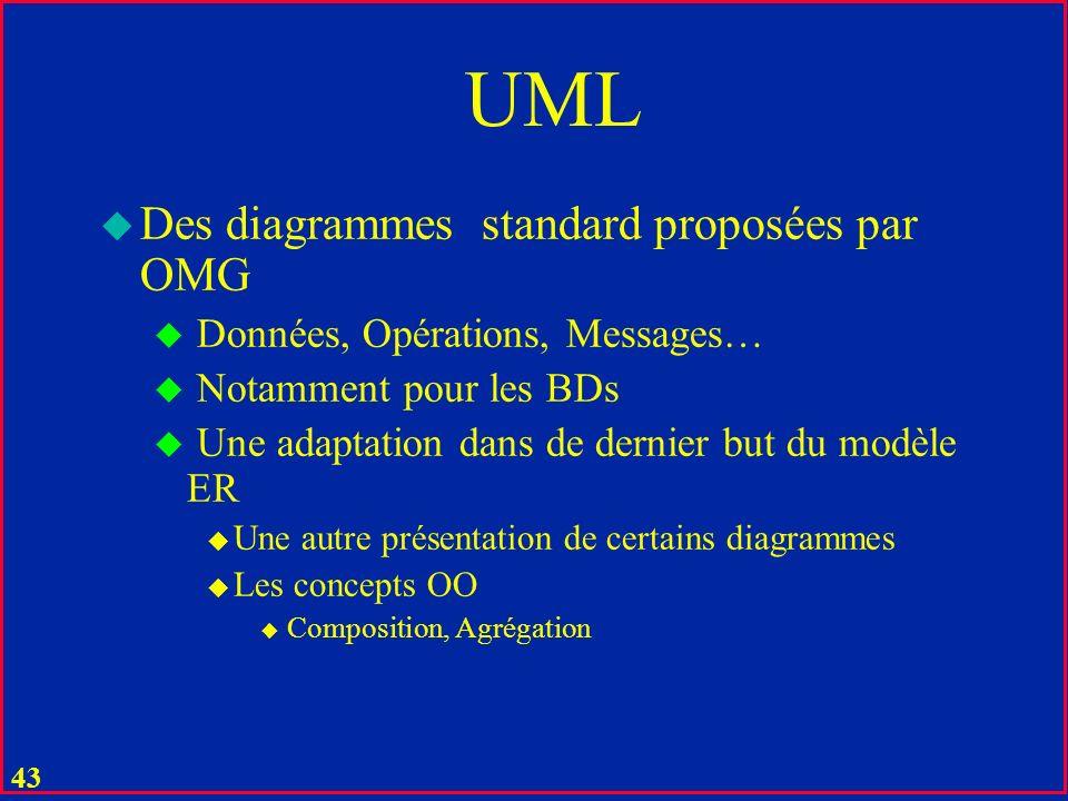 UML Des diagrammes standard proposées par OMG