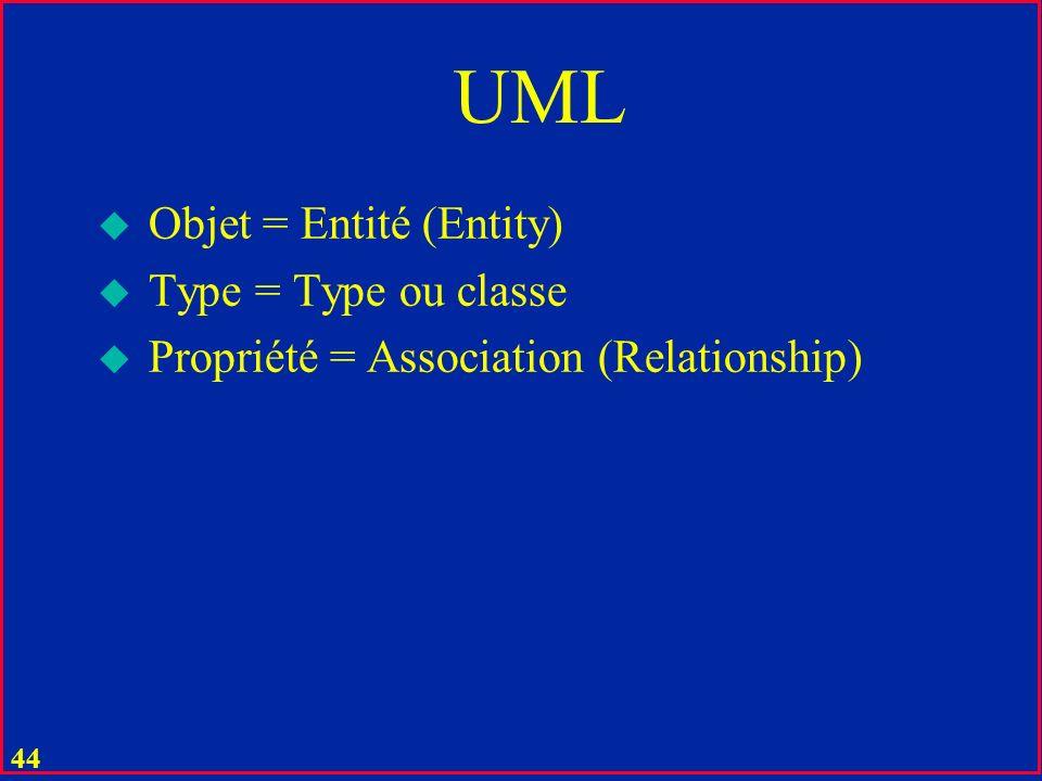 UML Objet = Entité (Entity) Type = Type ou classe