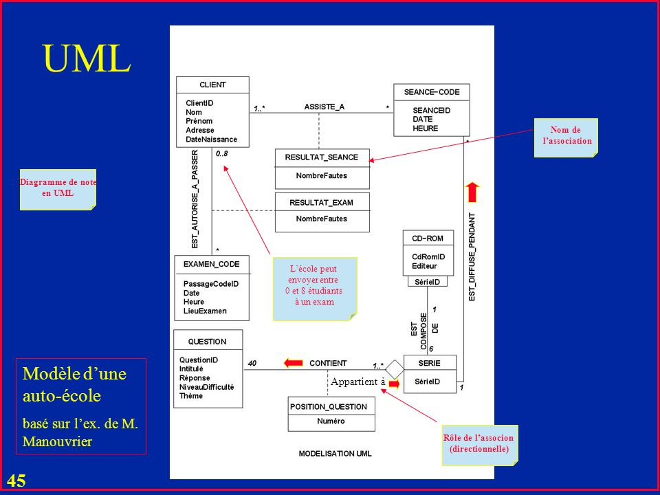 UML Modèle d'une auto-école basé sur l'ex. de M. Manouvrier