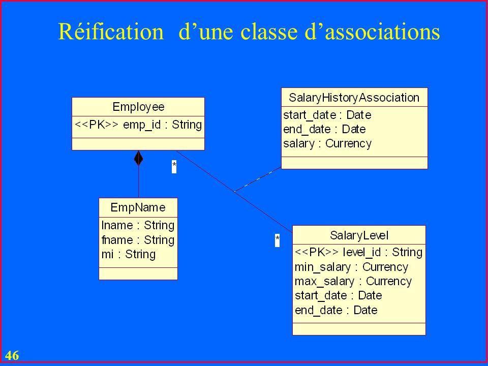 Réification d'une classe d'associations