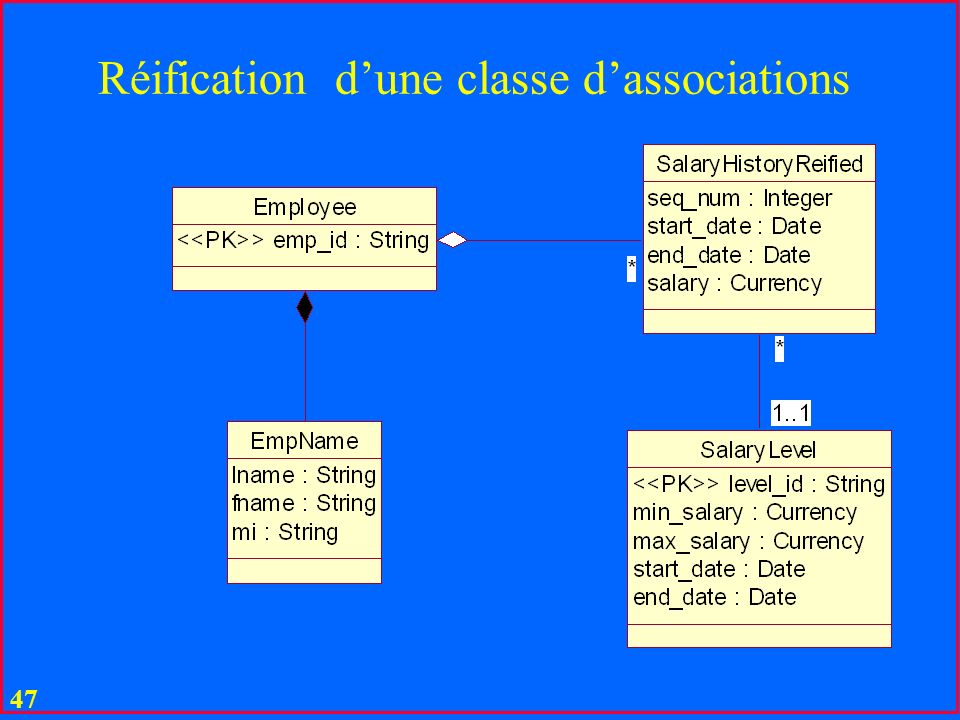 Réification d'une classe d'associations