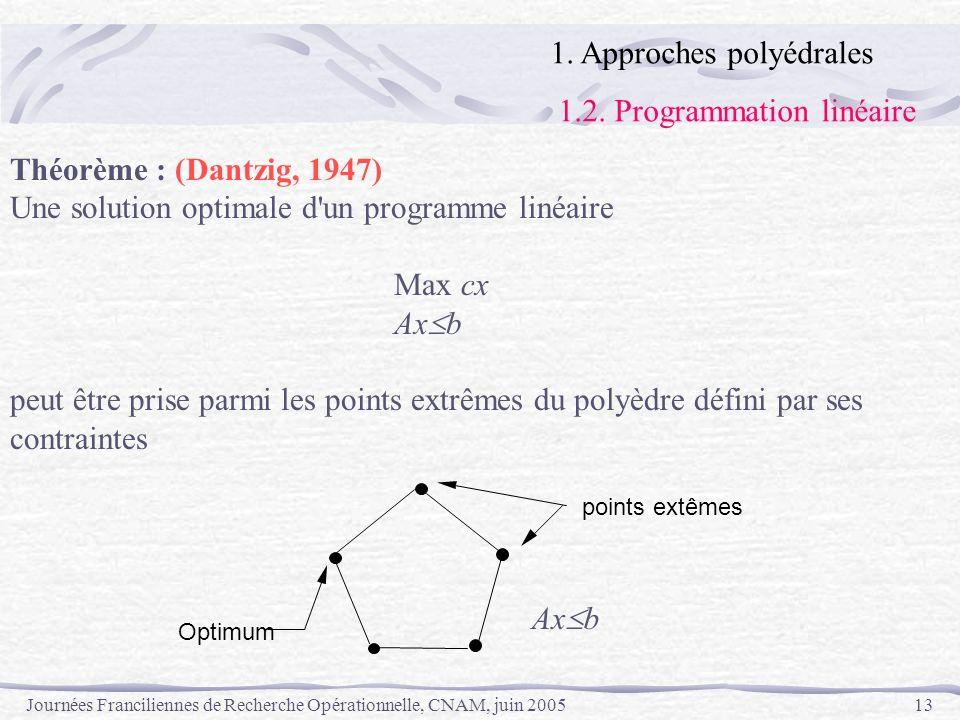 1. Approches polyédrales 1.2. Programmation linéaire