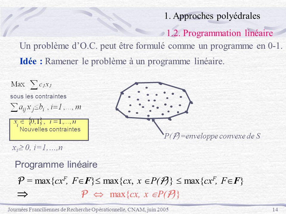 P  max{cx, x P(P)} 1. Approches polyédrales