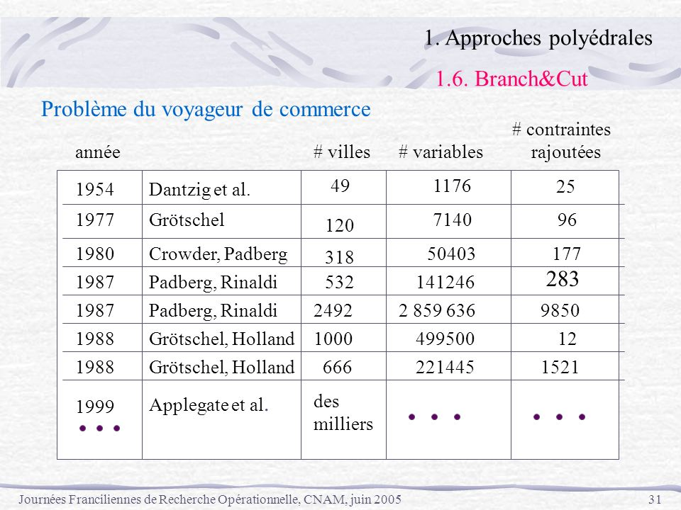 1. Approches polyédrales 1.6. Branch&Cut