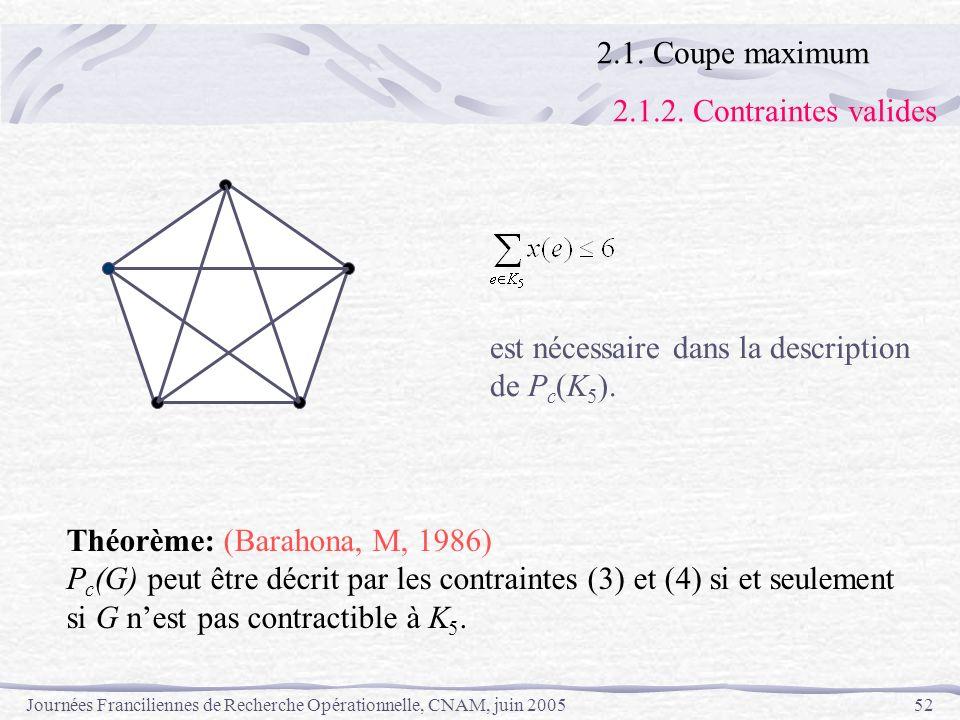 2.1. Coupe maximum 2.1.2. Contraintes valides. est nécessaire dans la description. de Pc(K5). Théorème: (Barahona, M, 1986)
