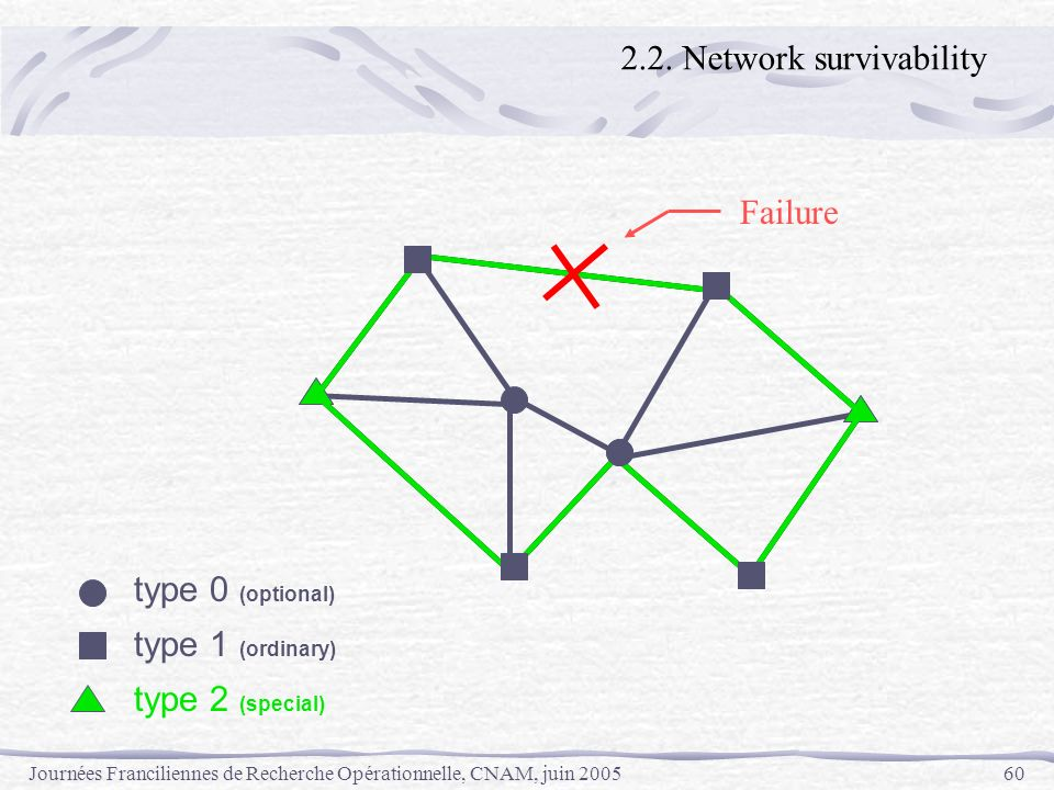 2.2. Network survivability