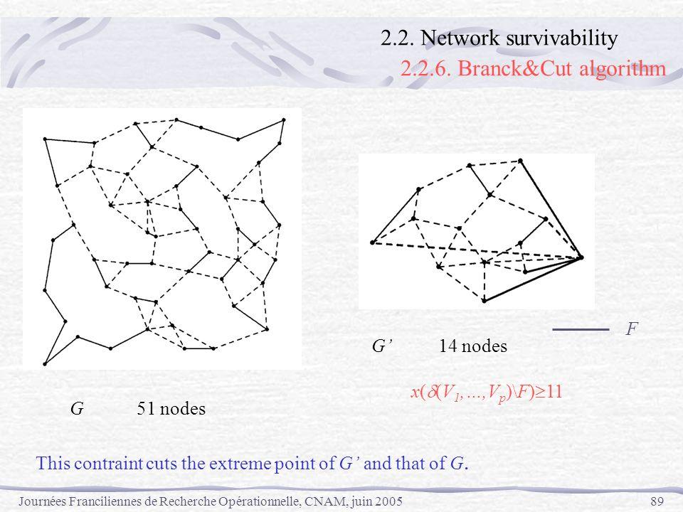 2.2.6. Branck&Cut algorithm 2.2. Network survivability F G' 14 nodes