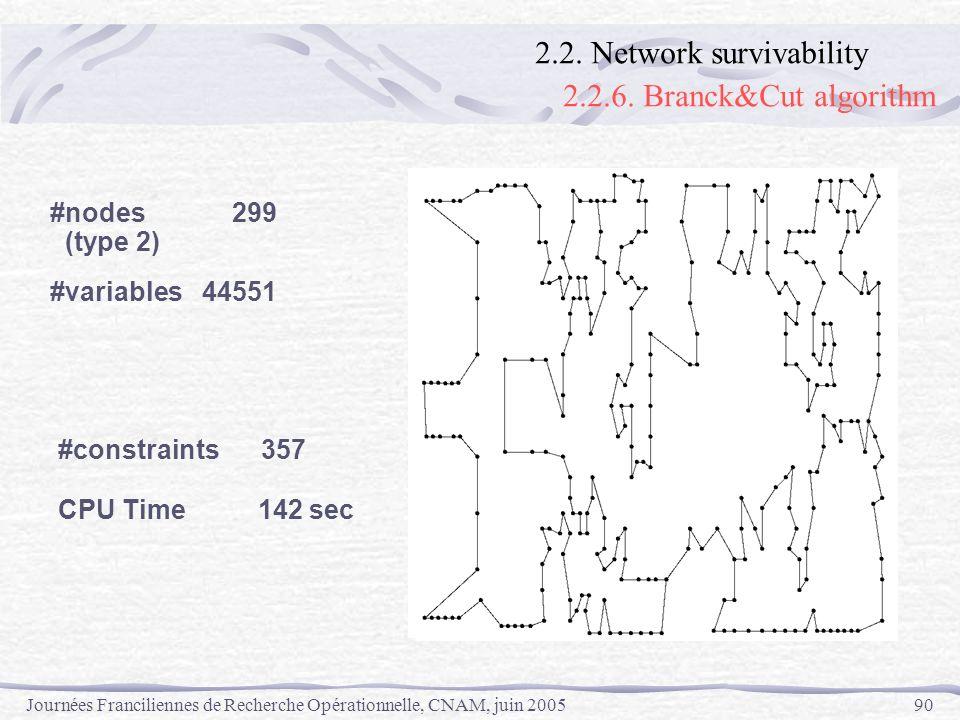 2.2.6. Branck&Cut algorithm 2.2. Network survivability #nodes 299