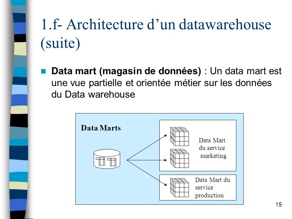 1.f- Architecture d'un datawarehouse (suite)