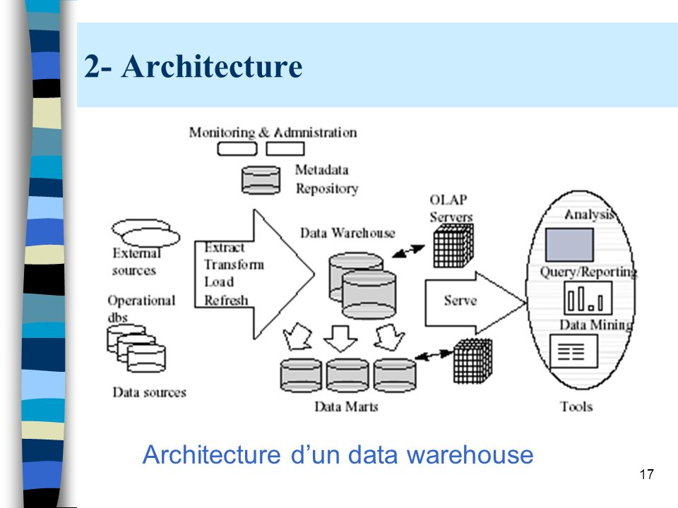 2- Architecture Architecture d'un data warehouse