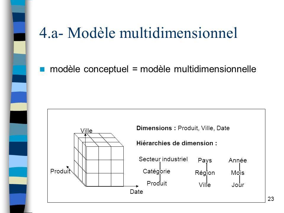 4.a- Modèle multidimensionnel