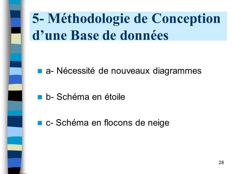 5- Méthodologie de Conception d'une Base de données