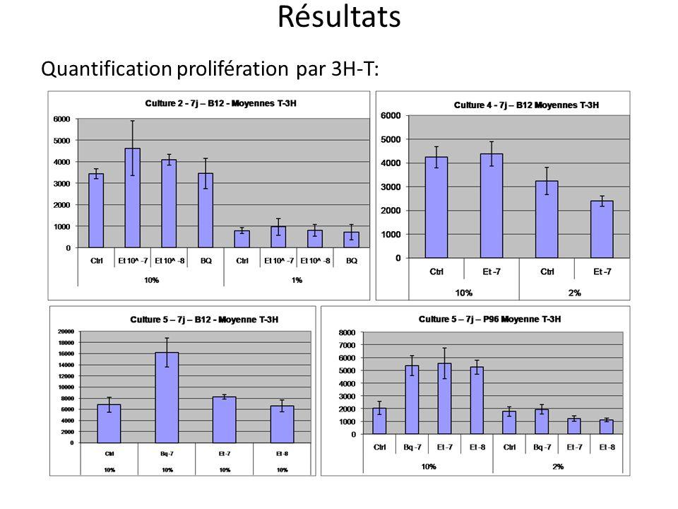 Résultats Quantification prolifération par 3H-T: