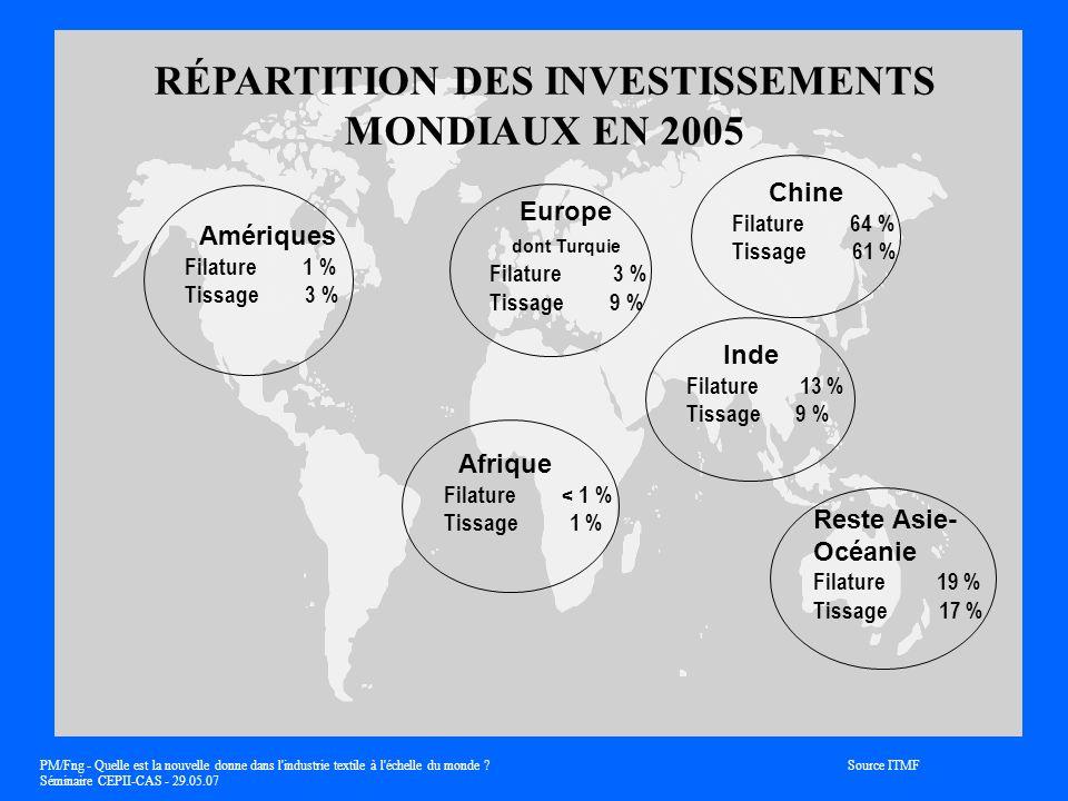 RÉPARTITION DES INVESTISSEMENTS MONDIAUX EN 2005