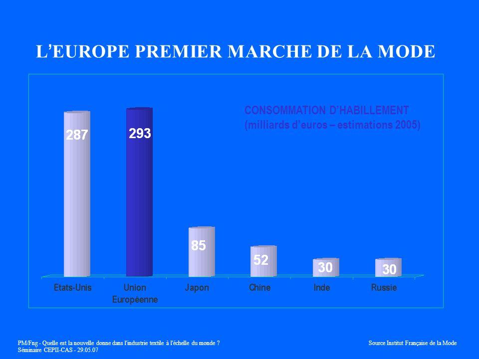 L'EUROPE PREMIER MARCHE DE LA MODE