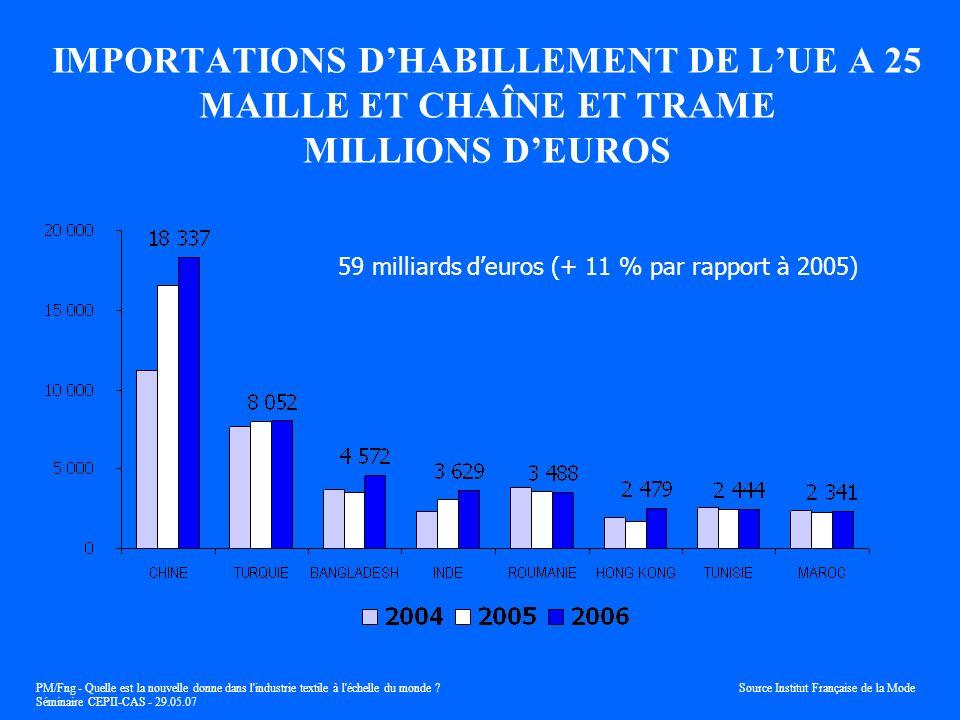 IMPORTATIONS D'HABILLEMENT DE L'UE A 25 MAILLE ET CHAÎNE ET TRAME MILLIONS D'EUROS