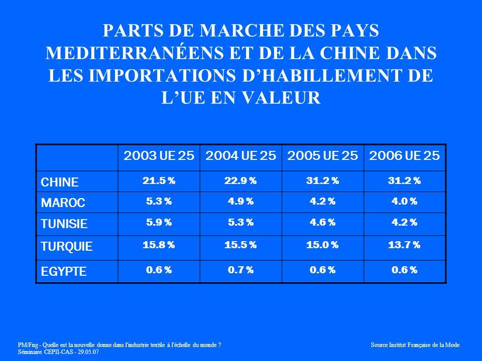 PARTS DE MARCHE DES PAYS MEDITERRANÉENS ET DE LA CHINE DANS LES IMPORTATIONS D'HABILLEMENT DE L'UE EN VALEUR
