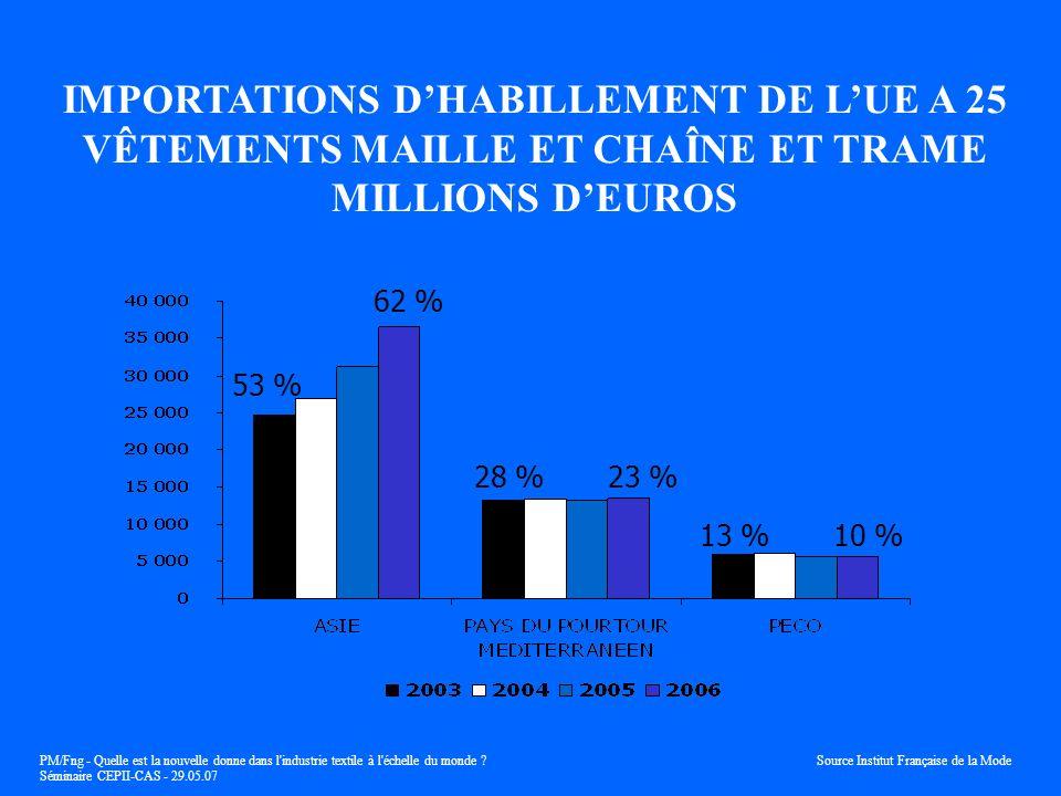 IMPORTATIONS D'HABILLEMENT DE L'UE A 25 VÊTEMENTS MAILLE ET CHAÎNE ET TRAME MILLIONS D'EUROS