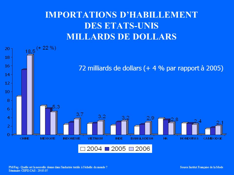 IMPORTATIONS D'HABILLEMENT DES ETATS-UNIS MILLARDS DE DOLLARS