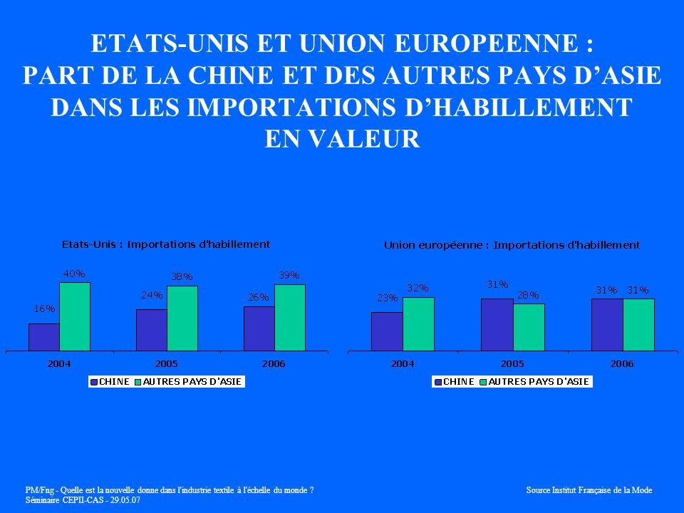 ETATS-UNIS ET UNION EUROPEENNE : PART DE LA CHINE ET DES AUTRES PAYS D'ASIE DANS LES IMPORTATIONS D'HABILLEMENT EN VALEUR