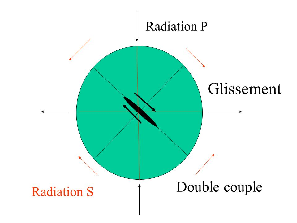 Radiation P Glissement Double couple Radiation S