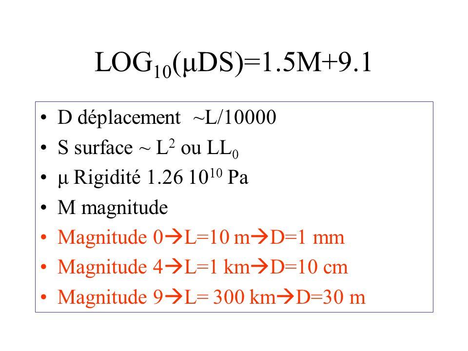 LOG10(μDS)=1.5M+9.1 D déplacement ~L/10000 S surface ~ L2 ou LL0