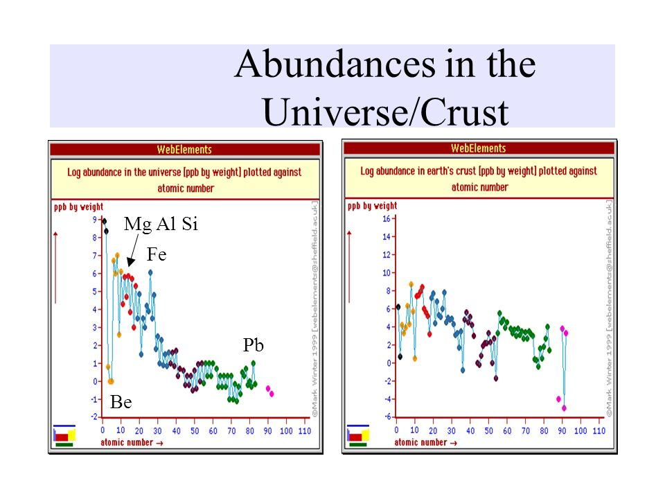 Abundances in the Universe/Crust