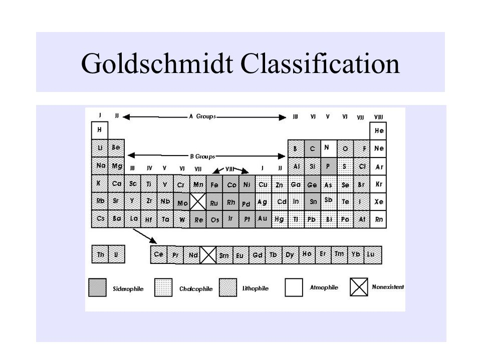 Goldschmidt Classification