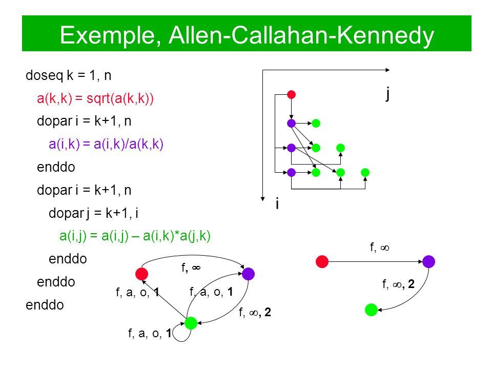 Exemple, Allen-Callahan-Kennedy